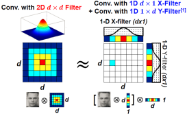 Separable Filter Approximation