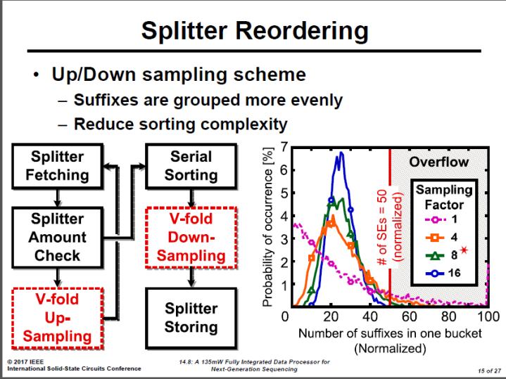 Splitter Reordering