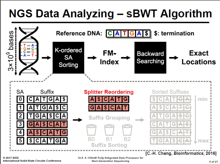 NGS Data Analyzing - sBWT Algorithm