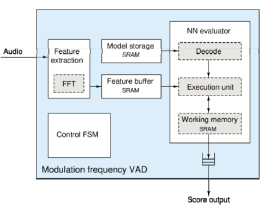 Modulation Frequency VAD