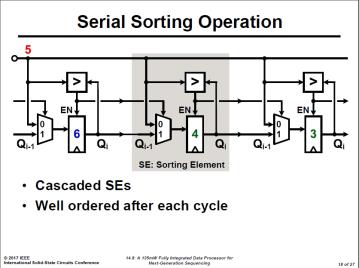 Serial Sorting Operation