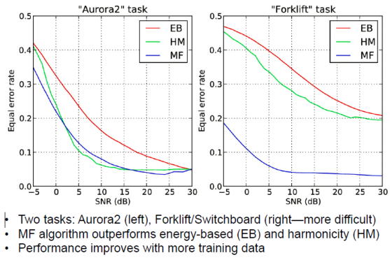 VAD Performance Comparison