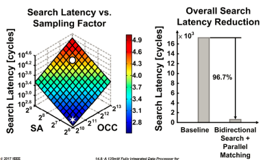 Optimized-Architecture: Latency