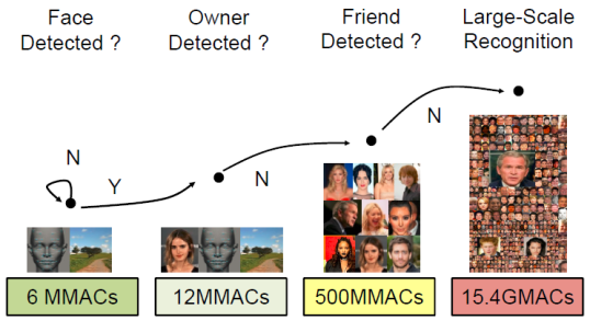 Hierarchical Face Recognition