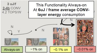 6uJ/Frame average CONV layer energy consumption