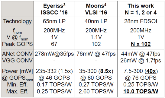 Comparison with SotA