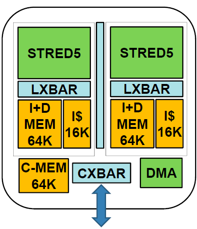 DSP Cluster
