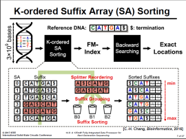K-Ordered Suffix Array(SA) Sorting
