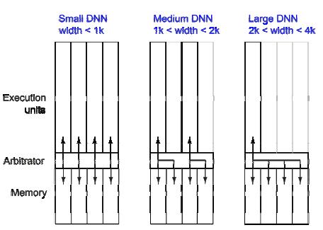 Configuration Options for Each DNN Chunk(4 EUs)