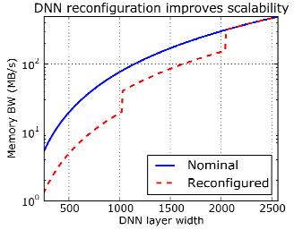 Memory Bandwidth Scaling