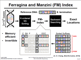 Ferragina and Manzini(FM) Index