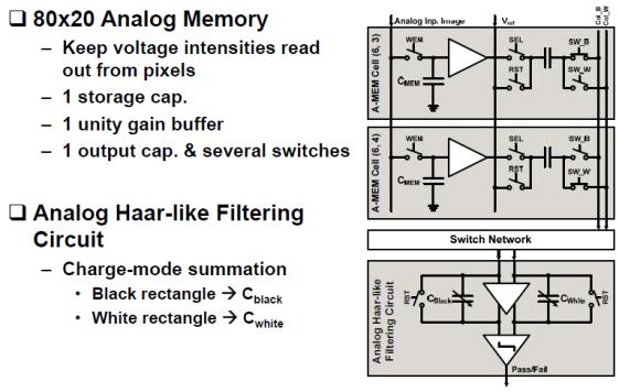Analog & Digital Haar-like Filtering