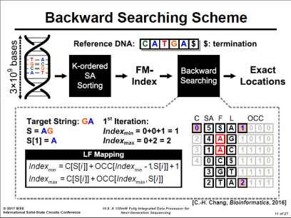 Backward Searching Scheme