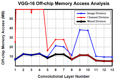 Off-chip Access Analysis